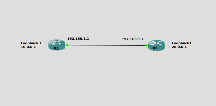 Cisco OSPF configuration examples
